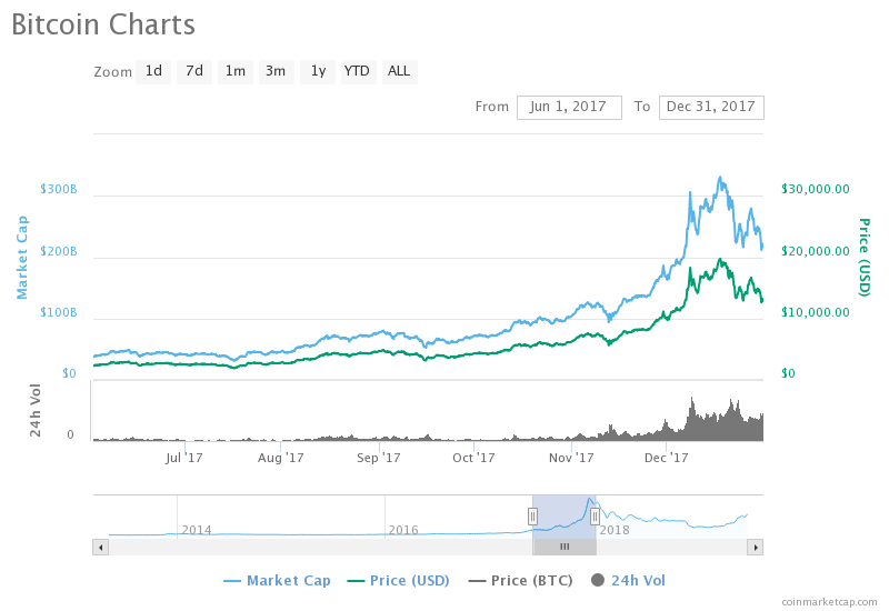 , The Past, Present and Future of Bitcoin