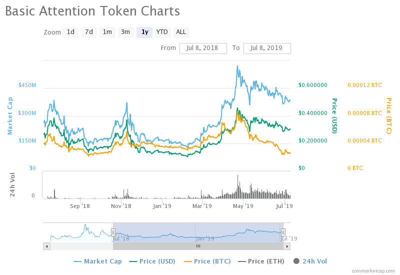 , Top 5 Altcoins to Buy During a Bull Run