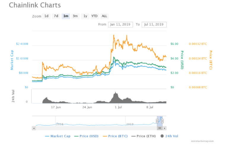 , Three Altcoins That Could Give High Short-term Returns