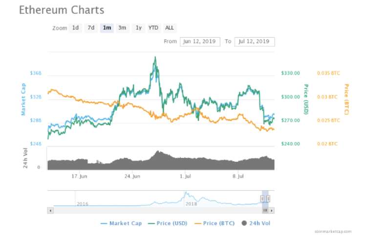 , Performance Analysis of Top Altcoins