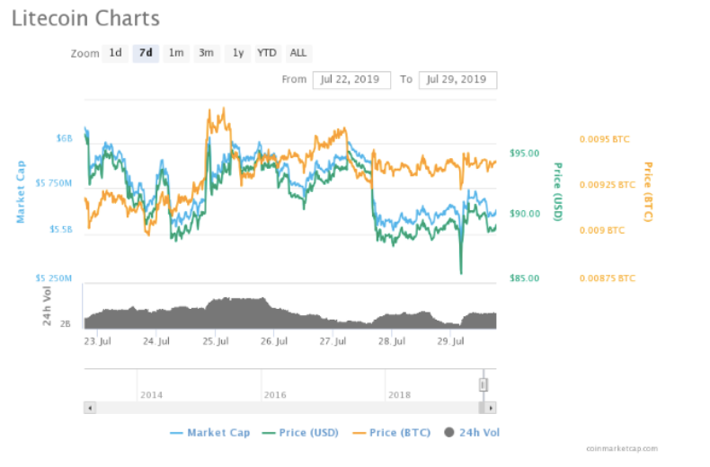 Before the Halving: Litecoin Price Analysis - Crypto Trader News