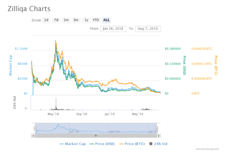 , 10 Altcoins that Should Die Today