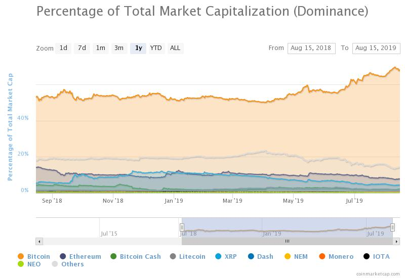 , Will Altcoins Continue To Bleed This Season?