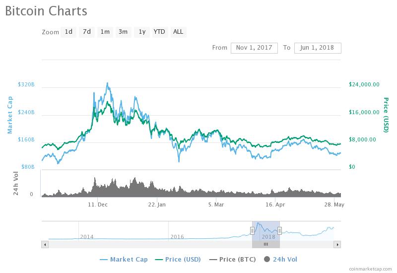 HODLing Bitcoin: 2017 vs 2019