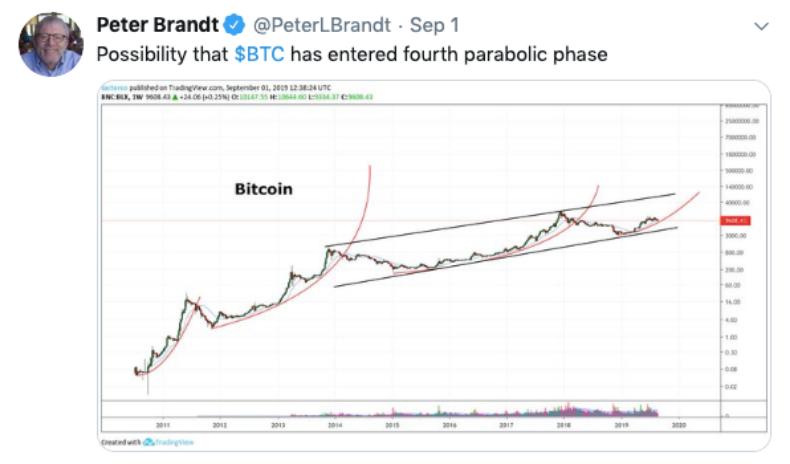 Has Bitcoin Entered A New Parabolic Phase?